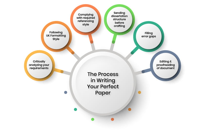 Research proposal writing service au