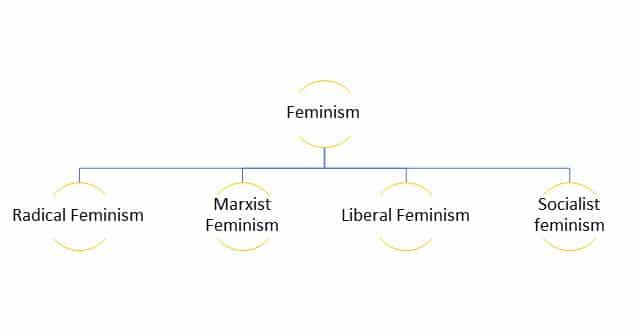 Type-Of-Feminism